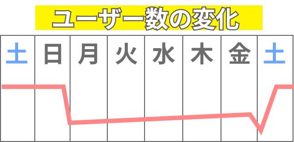omiaiのユーザー数変化
