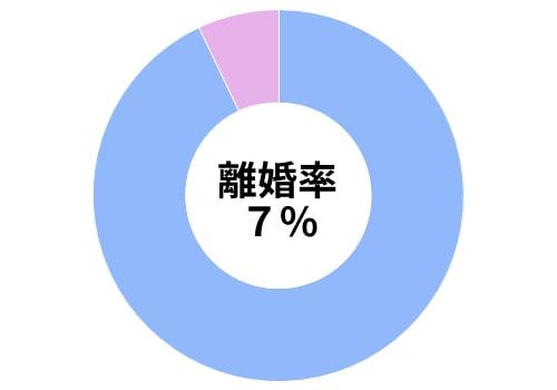 omiai男性会員の離婚率