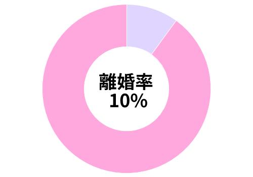 omiai女性の離婚率
